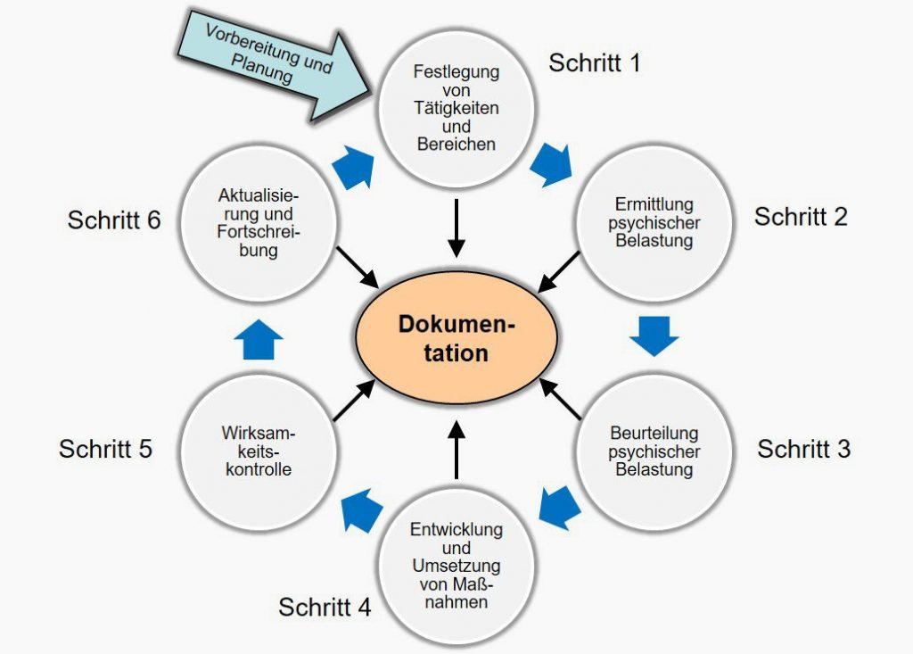 Prozessablauf Gefährdungsbeurteilung